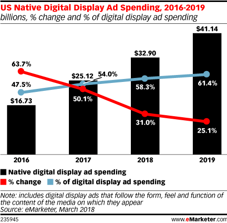 US native display ads spending 2016-2019
