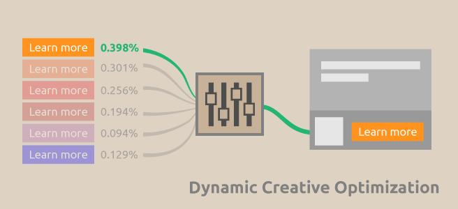 Basics of dynamic creative display ads