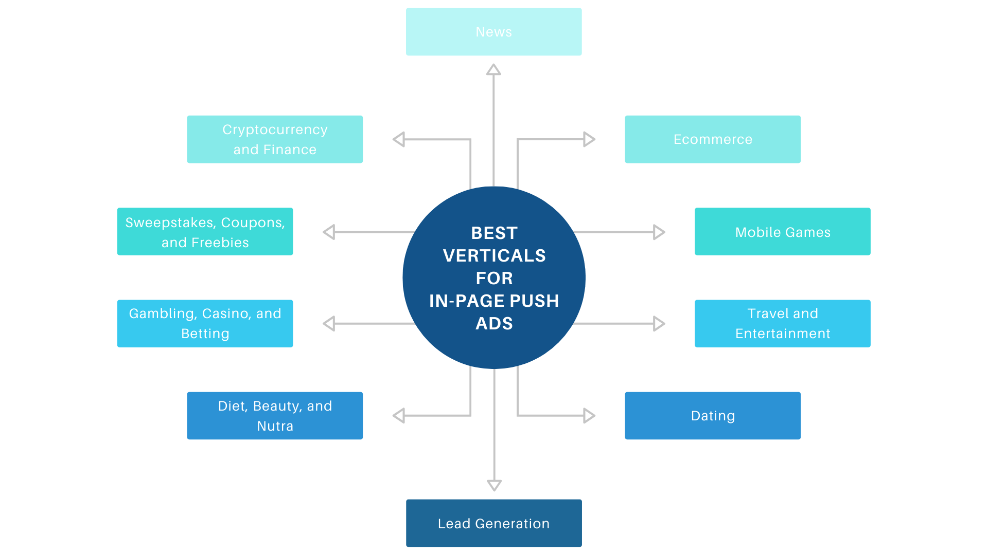 Best verticals and niches for in-page push ads