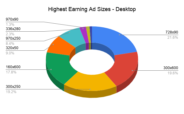 Pie chart of the highest earning ad sizes for desktop