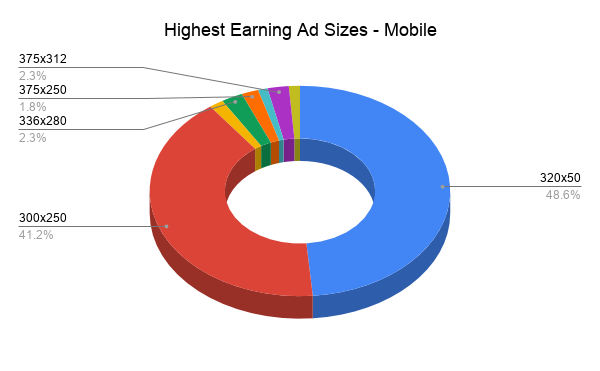 Pie chart of the highest earning ad sizes for mobile