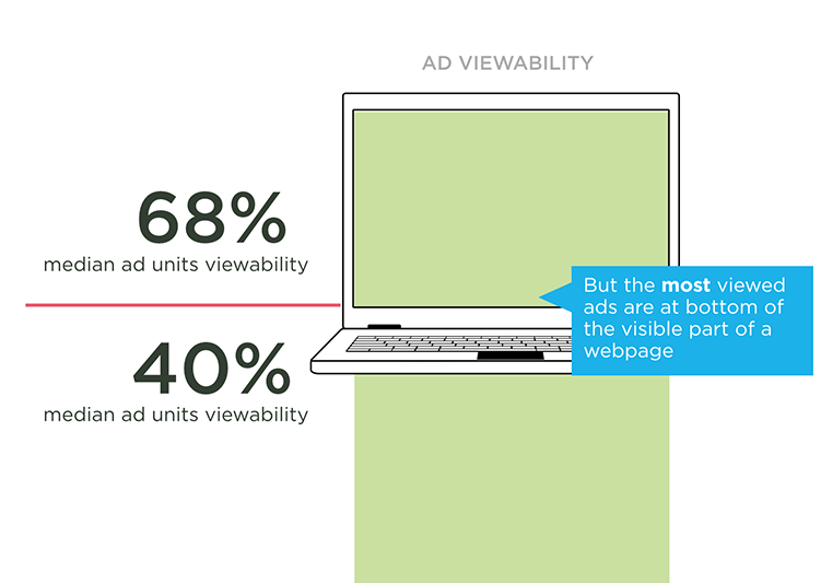 placing ads above the fold leads to higher viewability