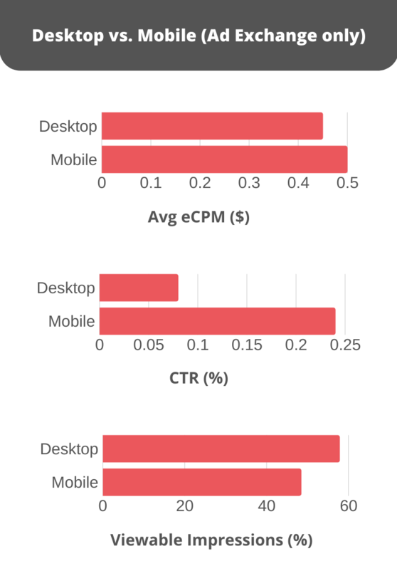 Desktop vs. Mobile display ad statistics - avg eCPM, and CTR are higher on mobile.