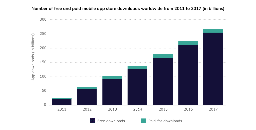 Number of free and paid app downloads from 2011-2017 shows that free apps are significantly more popular