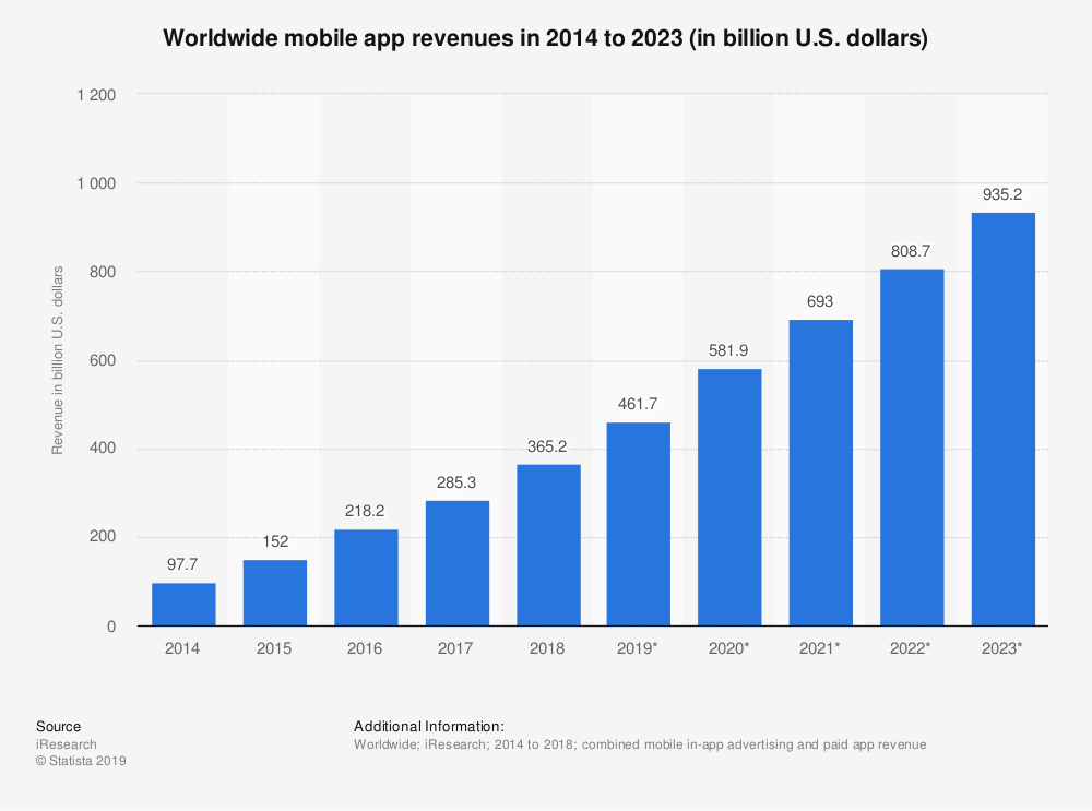 Worldwide mobile app revenue steadily grew from 2014 till today, and is expected to continue this way.