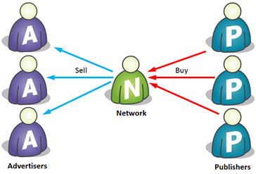 Publishes sell ad inventory to networks, which are selling that inventory to advertisers.