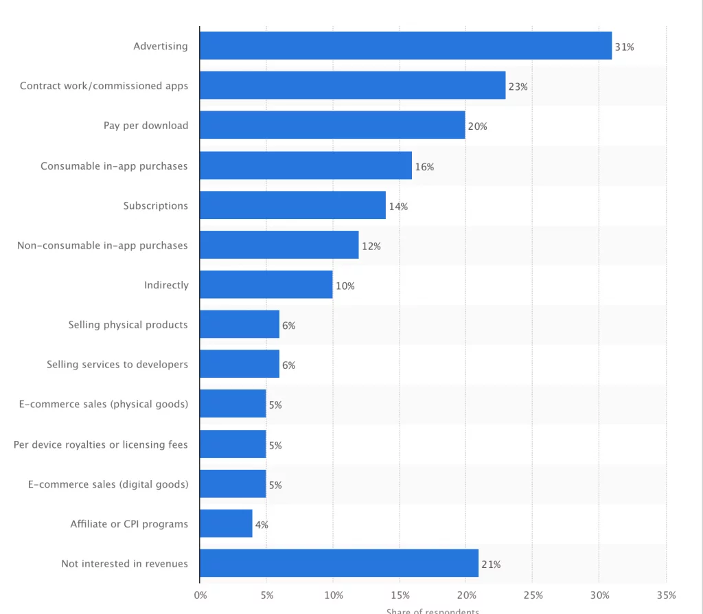 Use share of common ways for app developers to monetize their apps