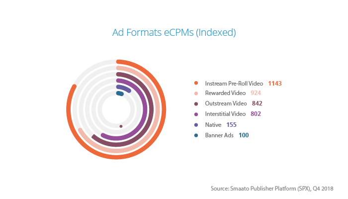Different ad formats provide different eCPM results to publishers, depending on hoe engaging they are. eCPM are an important metric to measure to determine the value of an ad format.