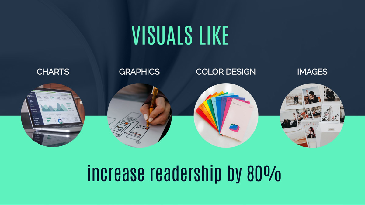 visuals foe posts include images, videos graphics etc...shown to increase readeshio by 80%