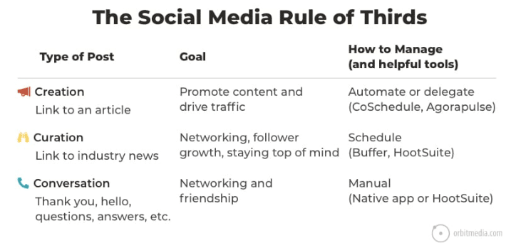 social media posts can vary in topic and intention for different traffic types